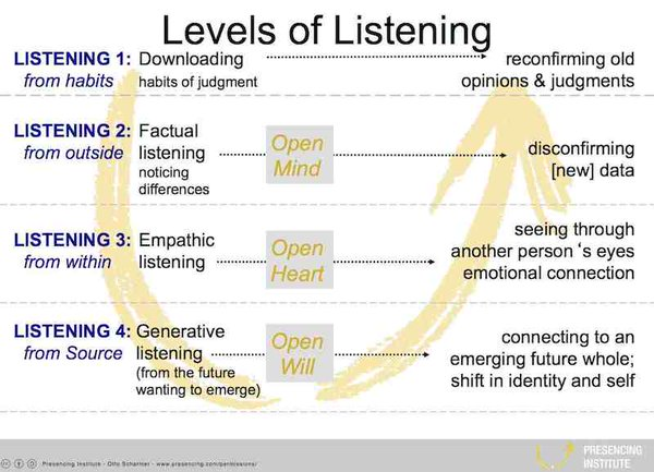 levels%20of%20listening_Theory%20U_2.jpg